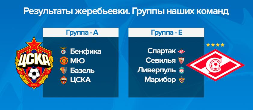 Букмекеры: шансы Спартака и ЦСКА в Лиге Чемпионов