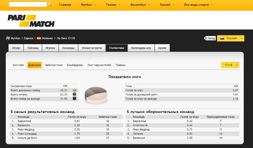 WWW PariMatch Com - раздел статистики