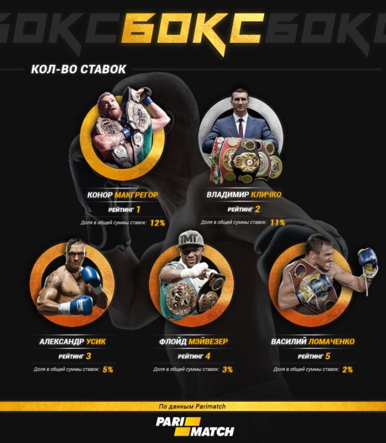 Количество ставок на бокс букмекер Пари-Матч