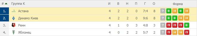 Астана — Динамо. Прогноз на матч 29 ноября 2018. Лига Европы