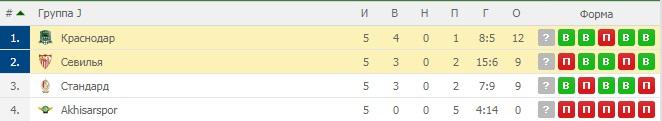 Севилья — Краснодар. Прогноз на матч 13 декабря 2018. Лига Европы