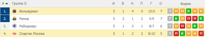 Вильярреал — Спартак. Прогноз на матч 13 декабря 2018. Лига Европы