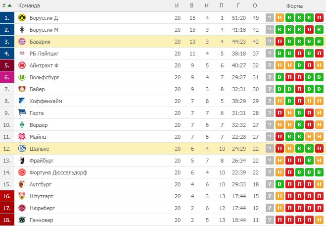 Бавария — Шальке. Прогноз на матч 9 февраля 2019. Чемпионат Германии