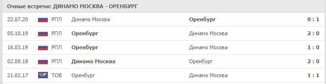 Оренбург и Динамо последние результаты